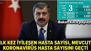 Türkiye'de koronavirüsten can kaybı 3 bin 397 oldu